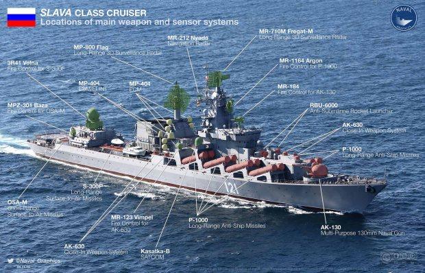 Kapal-Perang-Rusia-Jenis-Cruiser