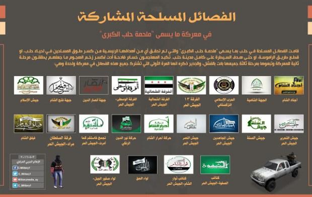 Kelompok-Kelompok-Jihadis-Yang-Terlibat-Pertempuran