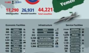 Mengerikan, Ini Data Kejahatan Saudi-Amerika di Yaman