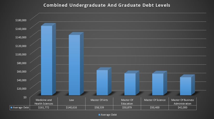 combined undergraduate and graduate debt levels: medicine and health sciences: $161,772 law: $140,616 master of arts: $58,539 master of education: $50,879 master of science: $50,400 master of business administration: $42,000