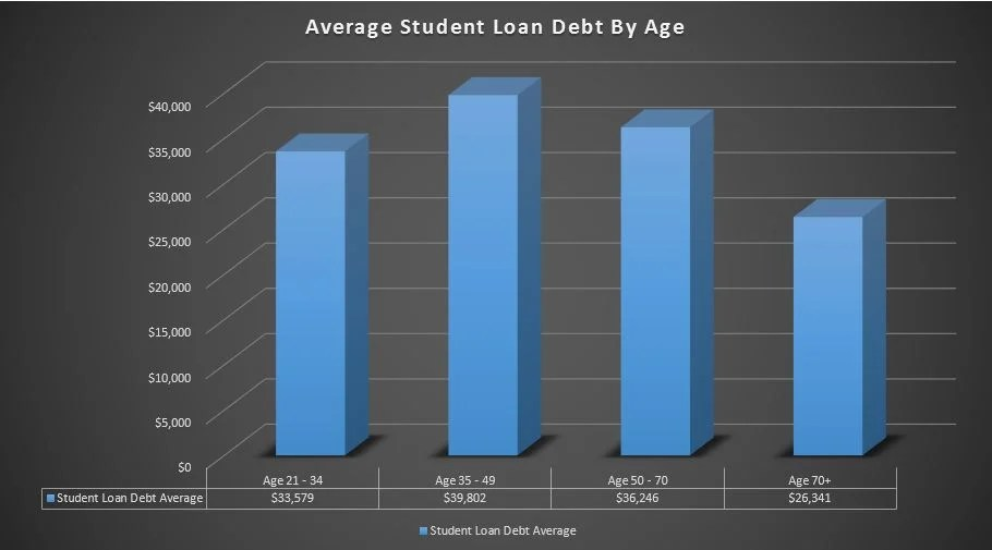 average student loan debt by age