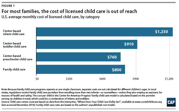for most families, the cost of licensed child care is out of reach. stayathome mom