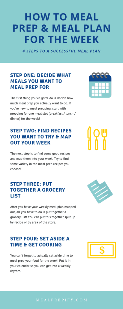 info graphic on how to meal prep