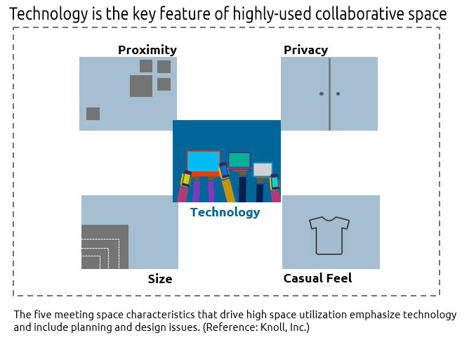 design consideration for collaborative spaces