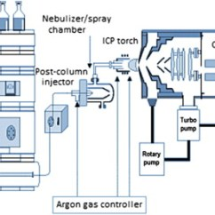 Icp Torch In Diagram Chrysler Wiring Symbols Liquid Chromatography Inductively Coupled Plasma Mass Spectrometry Sign To Download Full Size Image