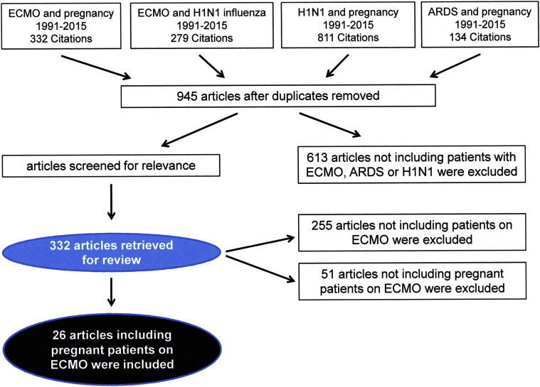 Extracorporeal life support during pregnancy - ScienceDirect