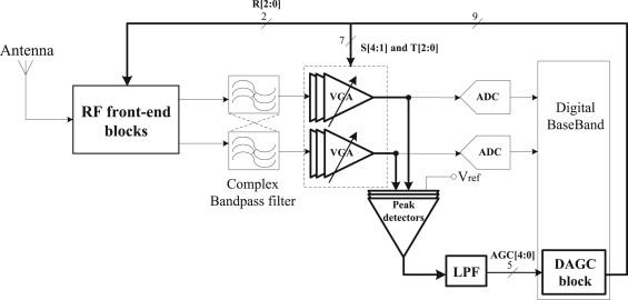 a fully integrated feedback agc loop for zigbee (ieee 802154) rf - circuit  diagram