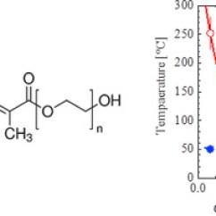 Ethylene Phase Diagram Wiring For Led Downlights Behavior Of Methacrylic Acid Poly Glycol Methyl Download Full Size Image