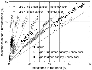 forest canopy diagram nissan x trail ecu wiring ndvi responses to the and floor from spring summer download full size image