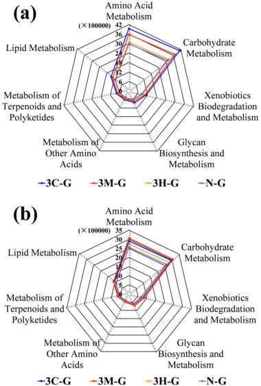 Priming effect of autochthonous organic matter on enhanced
