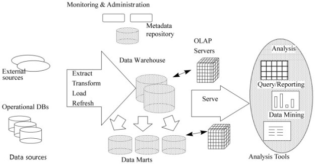 Basic architecture of OLAP server