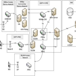 Umts Network Architecture Diagram Boat Trailer Lights Wiring An Ims Based For Wimax And Wlan Download Full Size Image