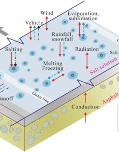Download full size image also  road surface freezing model using heat water and salt balance rh sciencedirect