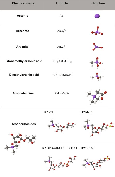 Lewis Dot Diagram For Arsenic : lewis, diagram, arsenic, Occurrence,, Distribution,, Significance, Arsenic, Speciation, ScienceDirect