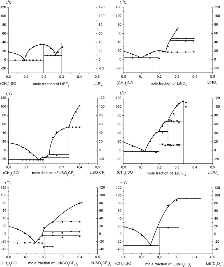 propylene phase diagram 2 speed 3 motor wiring online diagrams and conductivity of lithium salt systems in dimethyl liquid nitrogen