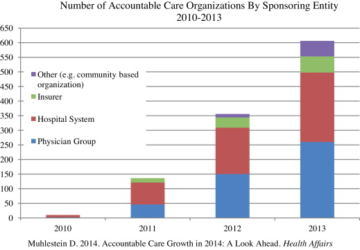 Accountable Care Organizations In The Usa Types Developments And Challenges Sciencedirect