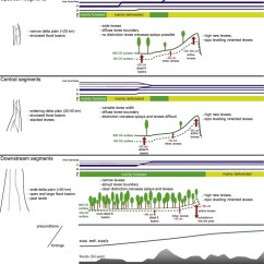 Levee Cross Section Diagram Ipf Spotlight Wiring Natural Evolution In The Rhine Meuse Delta Netherlands Download Full Size Image