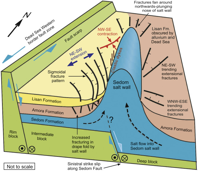 strike slip fault block diagram 2007 gsxr 750 wiring and fracture patterns around a influenced salt download full size image