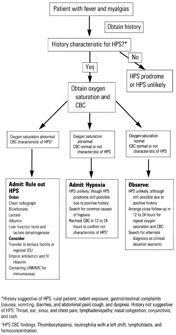 Hantavirus pulmonary syndrome: Recognition and emergency ...