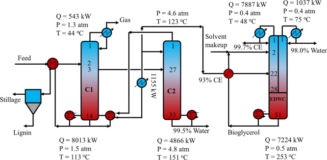 novel heat integrated and