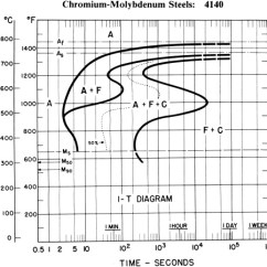 4140 Steel Phase Diagram Warn A2000 Atv Winch Wiring Cct Online Predictive Modeling And Experimental Results For Residual Stresses 4340 Microstructure