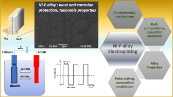 electrodeposition of nip alloy