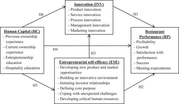Innovation Entrepreneurship And Restaurant Performance A Higher Order Structural Model Sciencedirect