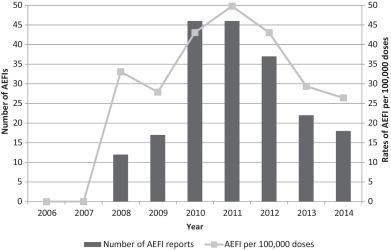 Numbers of AEFI and AEFI rates/100,000 doses dispensed 2006–2014.
