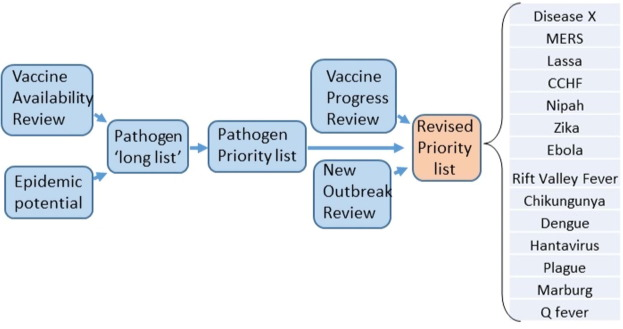 UK vaccines network: Mapping priority pathogens of epidemic ...