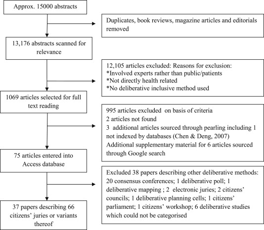 The Use Of Citizens' Juries In Health Policy Decision Making A