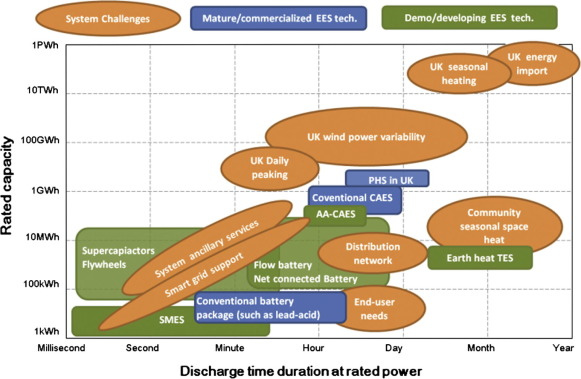 Overview Of Current Development In Electrical Energy Storage