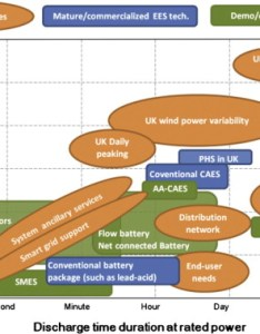 Download full size image also overview of current development in electrical energy storage rh sciencedirect