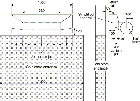 air curtain used to restrict cold room
