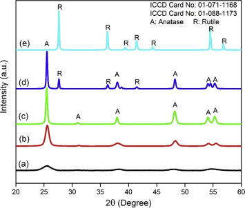 catalytic deoxygenation of triolein