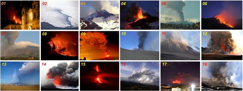 summit activity of mount etna