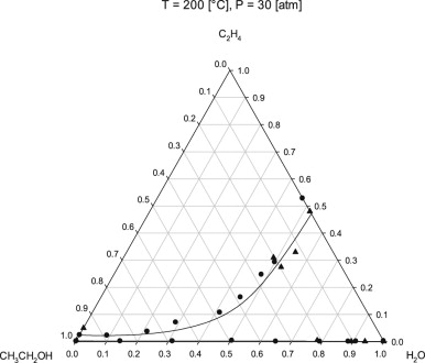 ethylene phase diagram 1995 acura integra radio wiring vapor liquid equilibria for the binary systems water download full size image fig 14 vle of