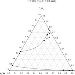 Ethylene Phase Diagram 2006 Chevy Colorado Radio Wiring Vapor Liquid Equilibria For The Binary Systems Water Download Full Size Image Fig 17 Vle Of