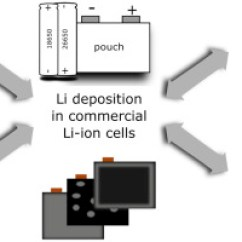 Lithium Ion Cell Diagram 2000 Hyundai Elantra Radio Wiring Li Plating As Unwanted Side Reaction In Commercial Cells A Download Full Size Image