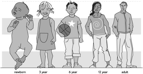 tamaños de cabezas según la edad