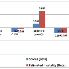 Sofa Score Calculator Excel Small Sets Comparison Of The Mortality Prediction Different Icu Scoring Download Full Size Image
