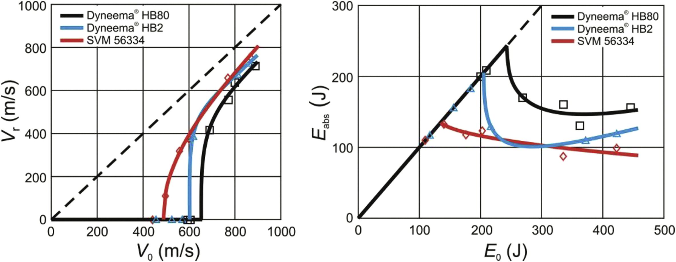 Fragment Ballistic Performance Of Homogenous And Hybrid