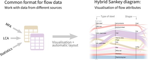 how to do a sankey diagram battery wiring diagrams hybrid visual analysis of multidimensional data for download full size image