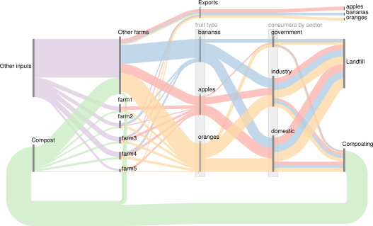 how to draw a sankey diagram scale ford mondeo 2001 radio wiring hybrid diagrams visual analysis of multidimensional data for download full size image