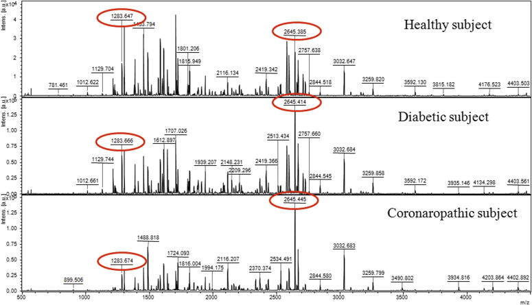 The typical MALDI spectra of the tryptic digest obtained from HDL plasma ...