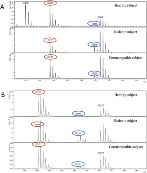 Expanded view (A: m/z 1283–1299; B: m/z 2635–2690) of the MALDI mass spectra of ...