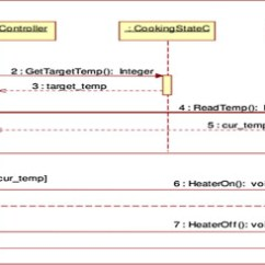 Uml Sequence Diagram Alternate Flow Frog Head Labeled A Measurement Method For Sizing The Structure Of Download Full Size Image