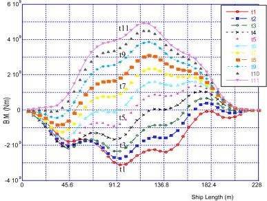 t5 ballast wiring diagram saturn simulation on progressive collapse behaviour of whole ship model download full size image