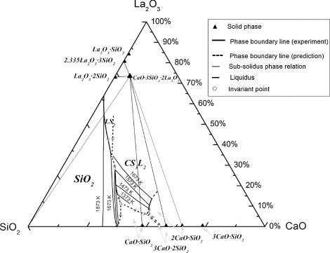 sio2 phase diagram rcbo wiring equilibrium relations in the specific region of cao la2o3 download full size image
