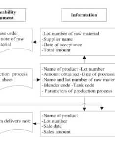 Download full size image also implementation of traceability and food safety systems haccp under rh sciencedirect