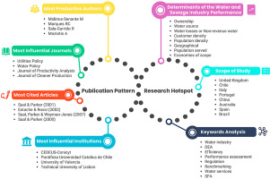Applications are invited each month for certificate program in water research authorized by journal of water research. Twenty Years Of Water Utility Benchmarking A Bibliometric Analysis Of Emerging Interest In Water Research And Collaboration Sciencedirect